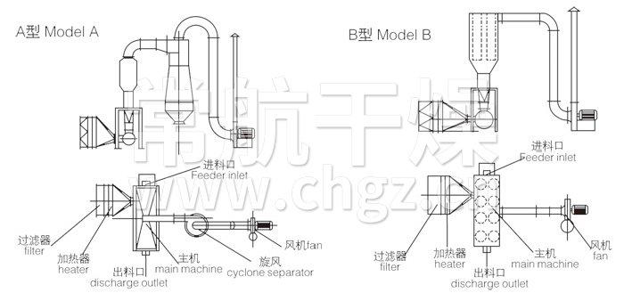 又称流化床,它是由空气过滤器,加热器,沸腾床主机,旋风分离器,布袋